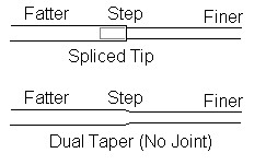 Spliced Tip (243 x 151).jpg